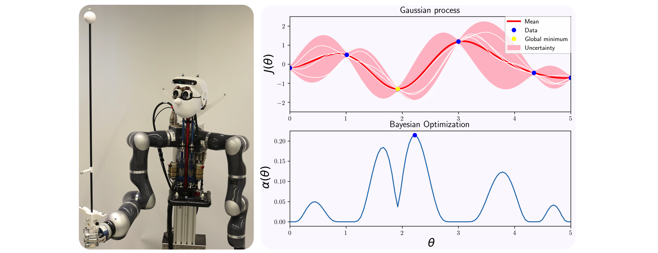 Controller Learning using Bayesian Optimization | Autonomous Motion